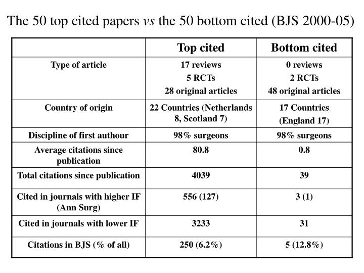 The 50 top cited papers