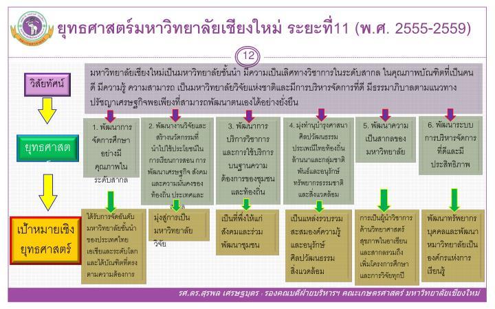 ยุทธศาสตร์มหาวิทยาลัยเชียงใหม่ ระยะที่11 (พ.ศ. 2555-2559)