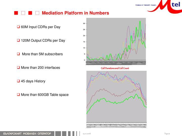 Mediation Platform in Numbers