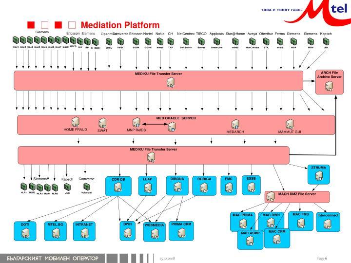 Mediation Platform
