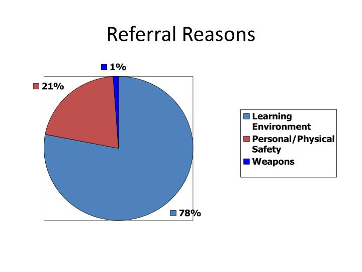 Referral Reasons