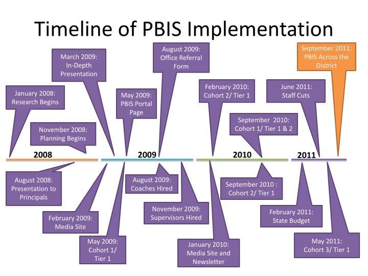 Timeline of PBIS Implementation