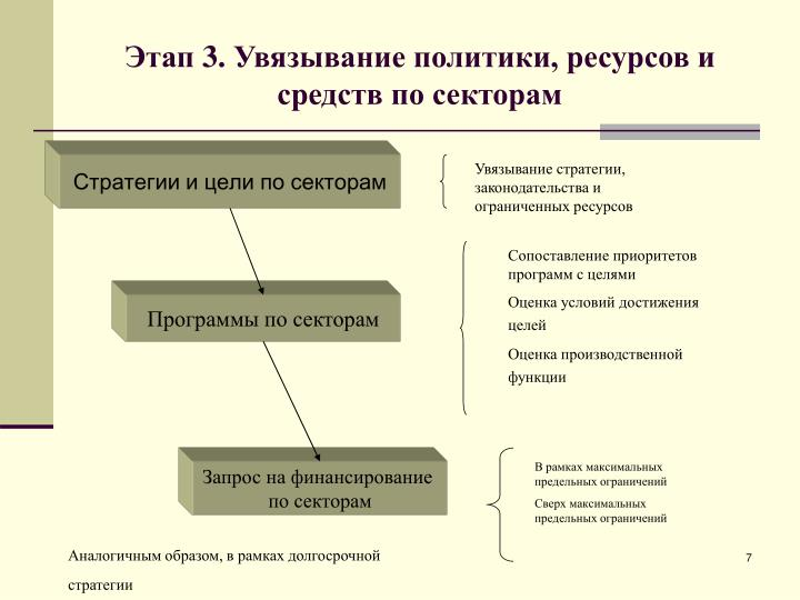 Стратегии и цели по секторам