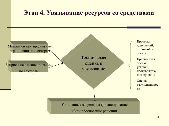 Техническая оценка и увязывание