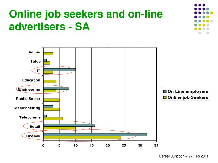 Online job seekers and on-line advertisers - SA