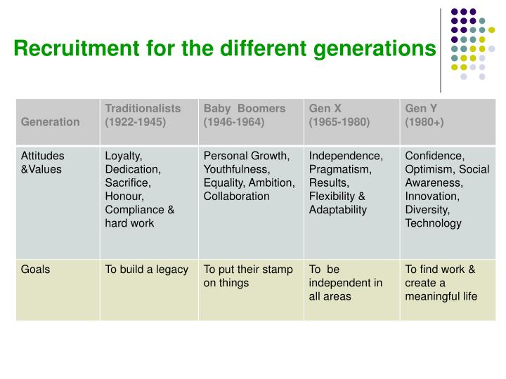 Recruitment for the different generations