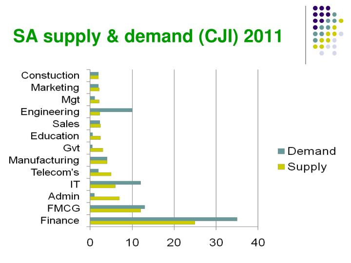 SA supply & demand (CJI) 2011