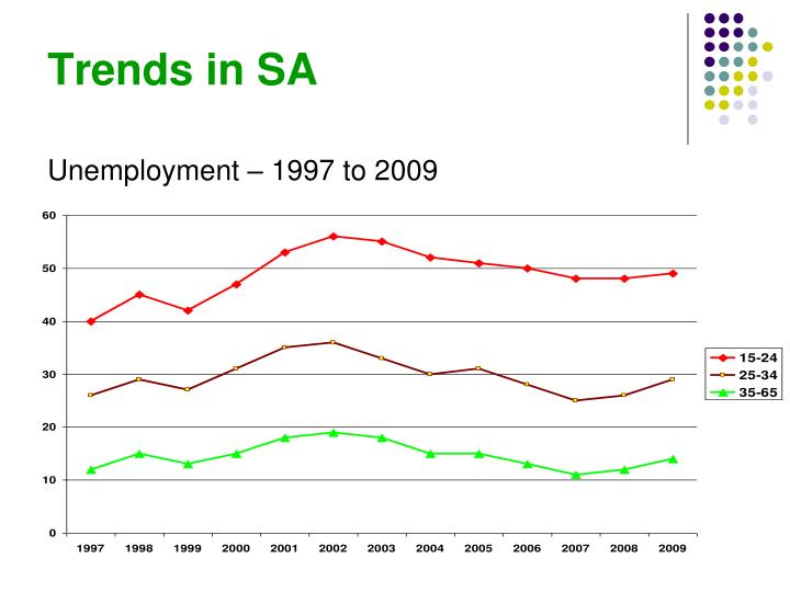 Trends in sa1