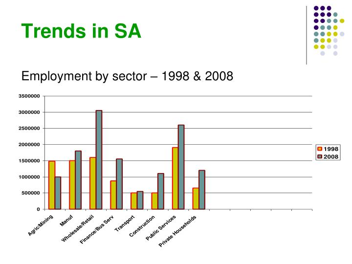 Trends in SA