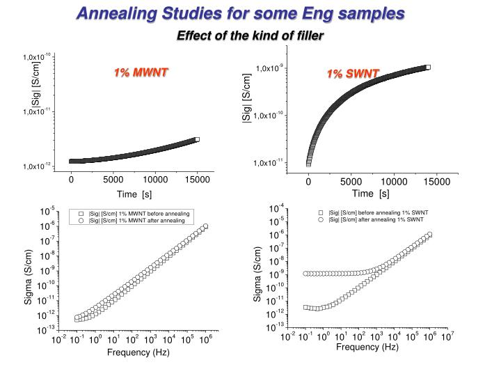 Annealing Studies for some Eng samples