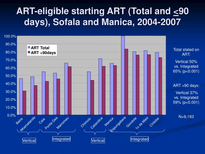 ART-eligible starting ART (Total and