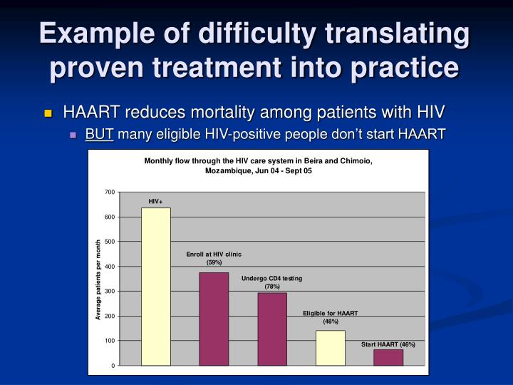 Example of difficulty translating proven treatment into practice
