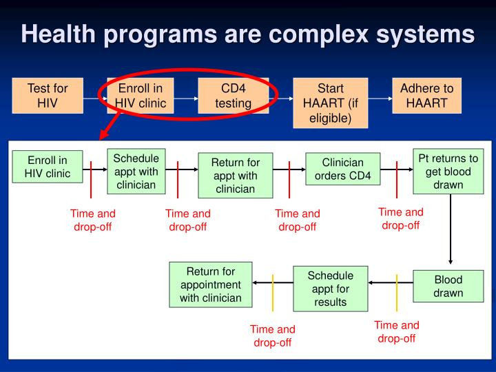 Health programs are complex systems