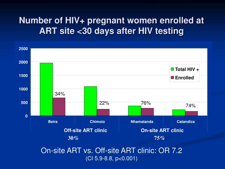 Number of HIV+ pregnant women enrolled at ART site <30 days after HIV testing