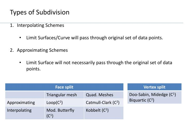 Types of Subdivision