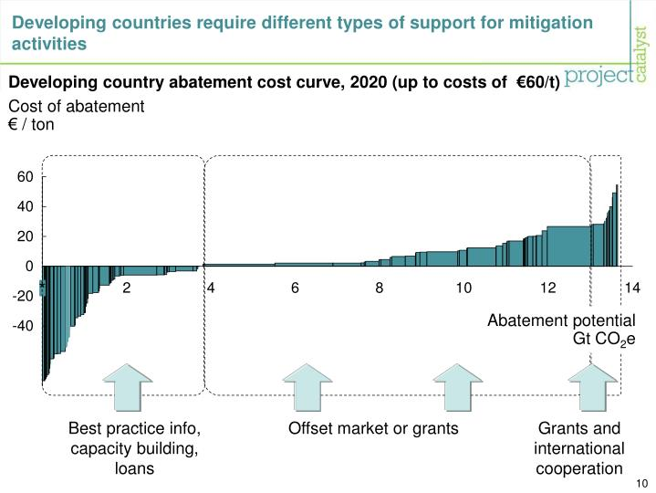 Developing countries require different types of support for mitigation activities