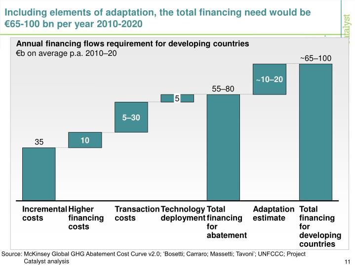 Including elements of adaptation, the total financing need would be