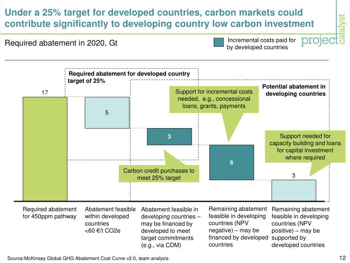Under a 25% target for developed countries, carbon markets could contribute significantly to developing country low carbon investment