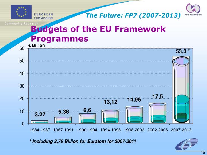 The Future: FP7 (2007-2013)