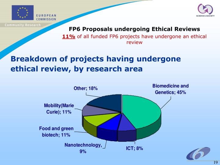 FP6 Proposals undergoing Ethical Reviews
