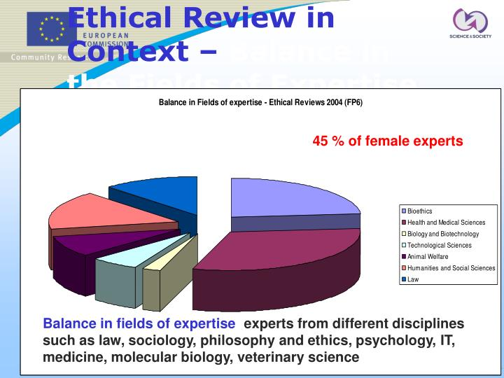 Ethical Review in Context –