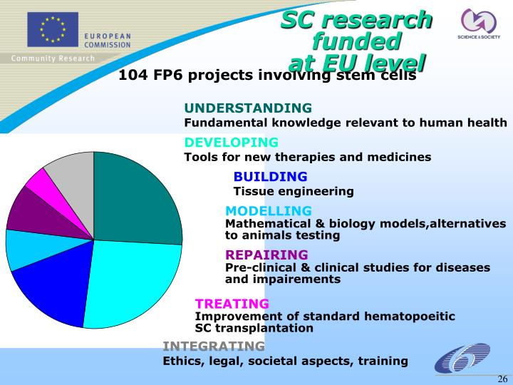 SC research funded