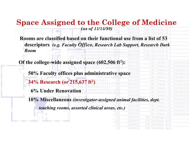 Space Assigned to the College of Medicine