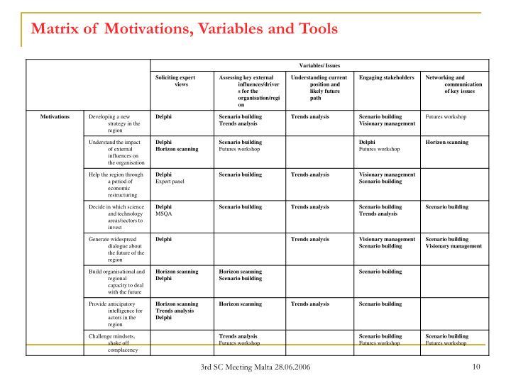 Matrix of Motivations, Variables and Tools