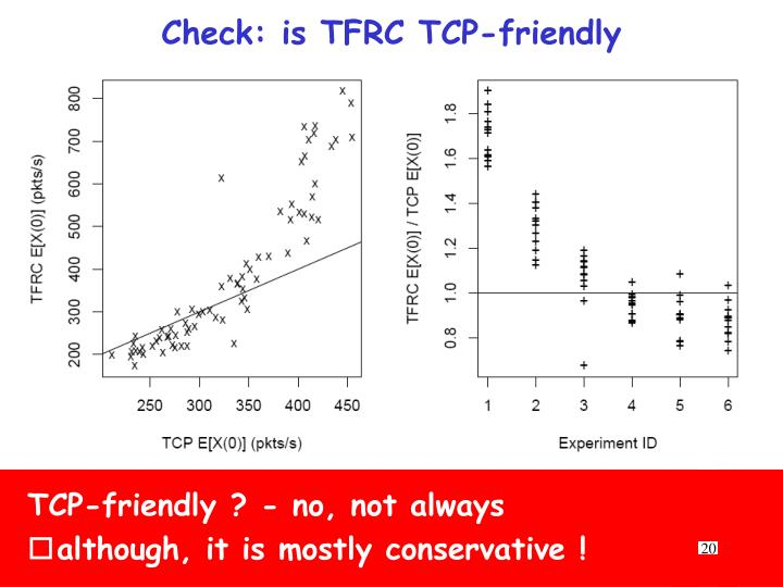 Check: is TFRC TCP-friendly