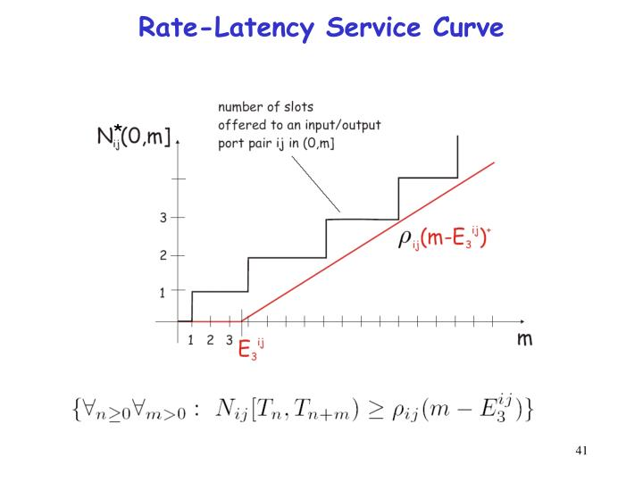 Rate-Latency Service Curve