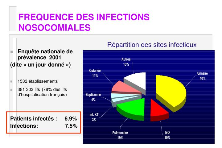 FREQUENCE DES INFECTIONS NOSOCOMIALES