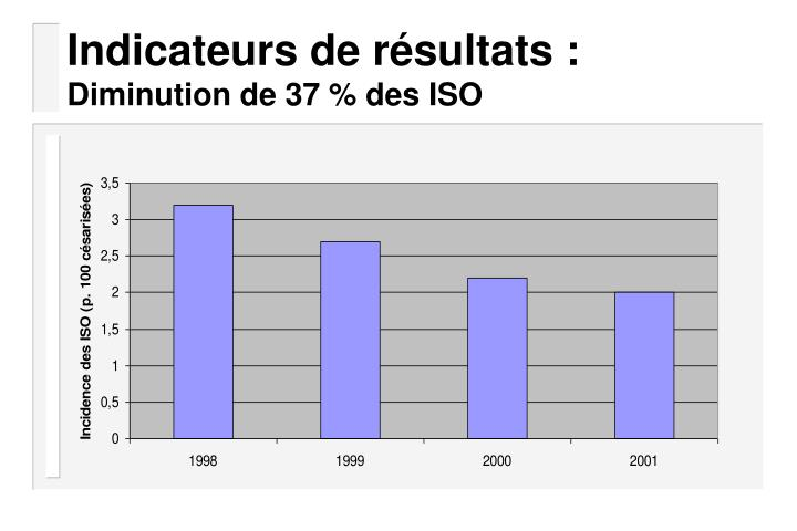Indicateurs de résultats :