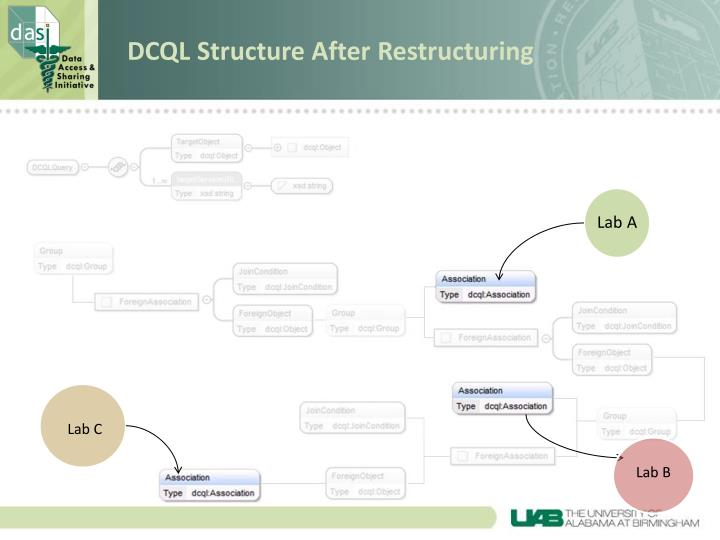 DCQL Structure After Restructuring