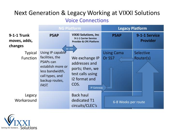 Next Generation & Legacy Working at VIXXI Solutions