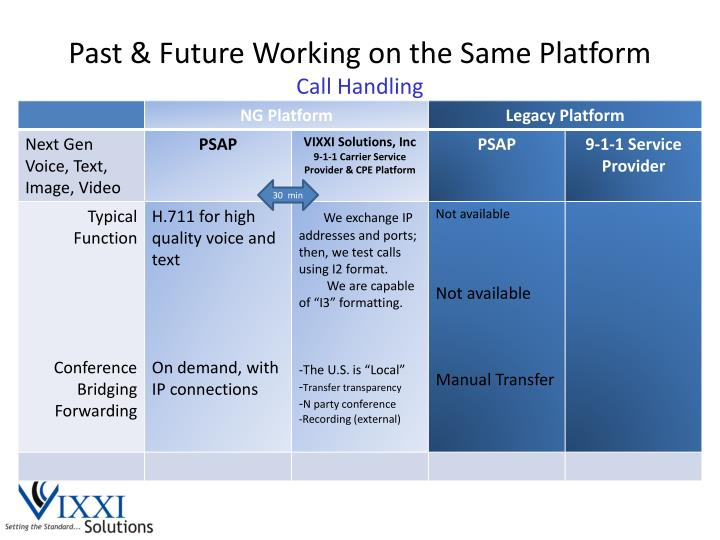 Past & Future Working on the Same Platform