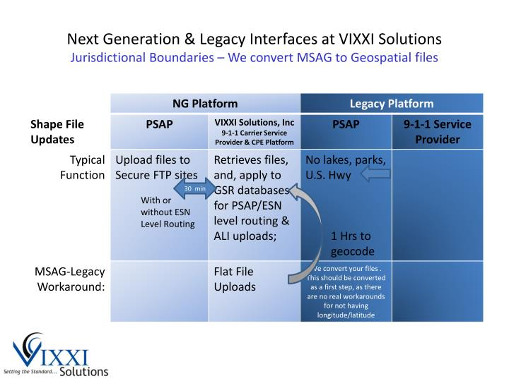 Next Generation & Legacy Interfaces at VIXXI Solutions