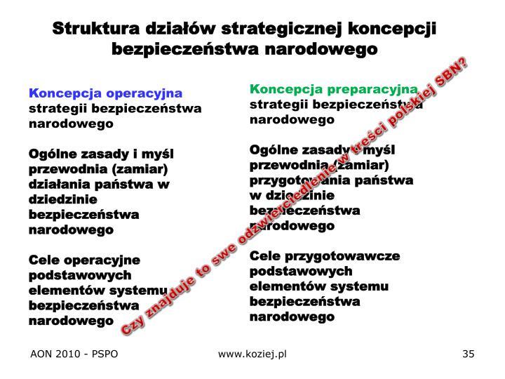 Struktura działów strategicznej koncepcji