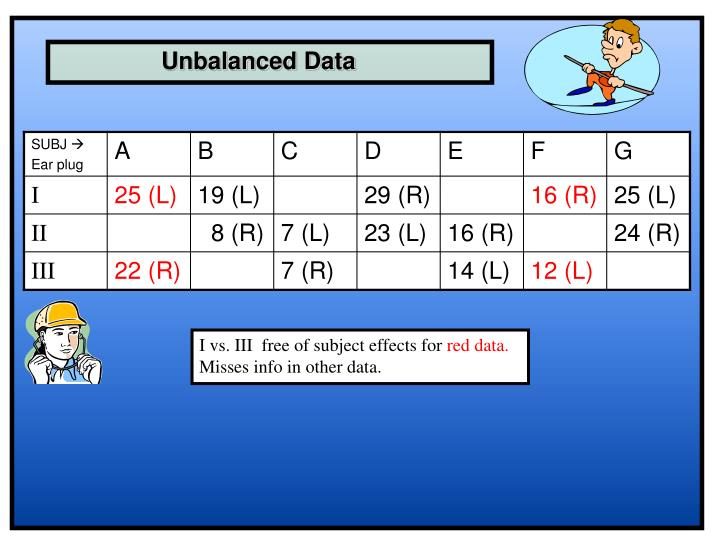 Unbalanced Data