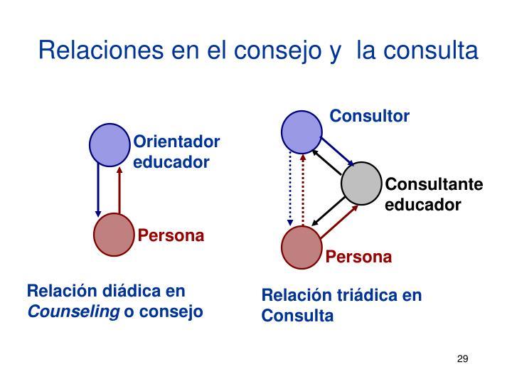 Relaciones en el consejo y  la consulta