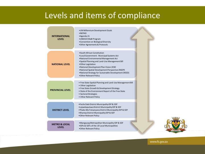 Levels and items of compliance