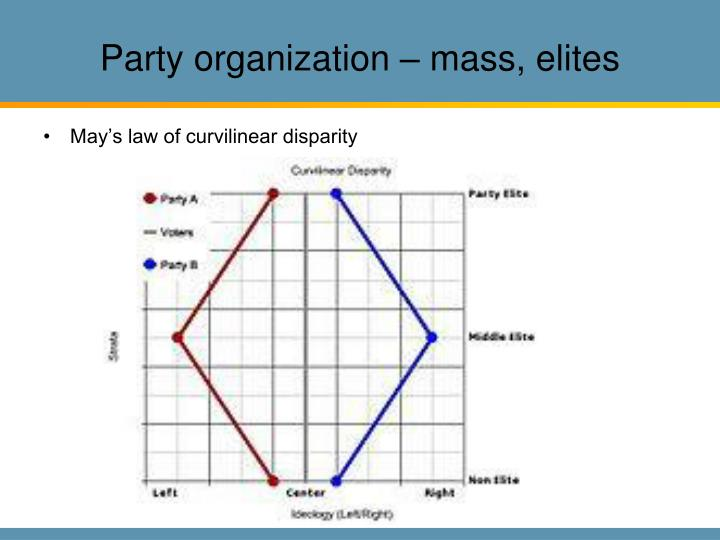 Party organization – mass, elites