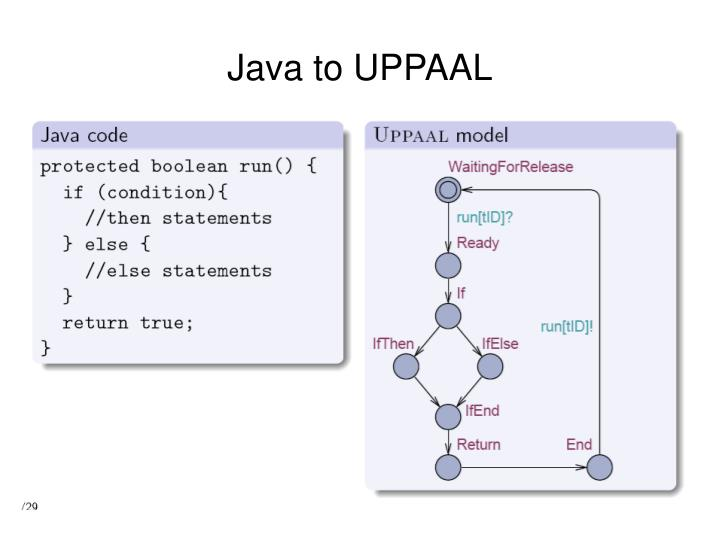 Java to UPPAAL