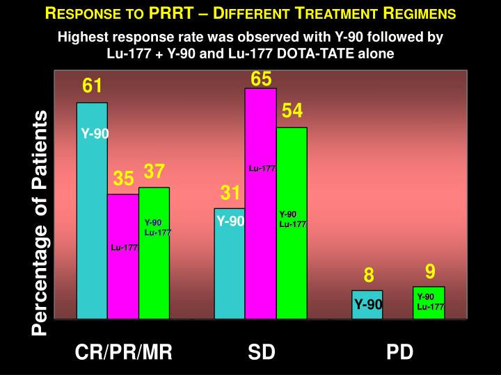Response to PRRT – Different Treatment Regimens
