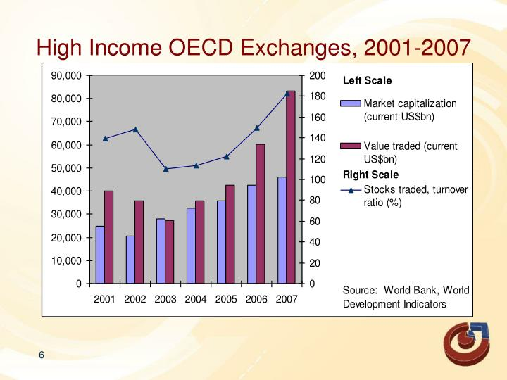 High Income OECD Exchanges, 2001-2007