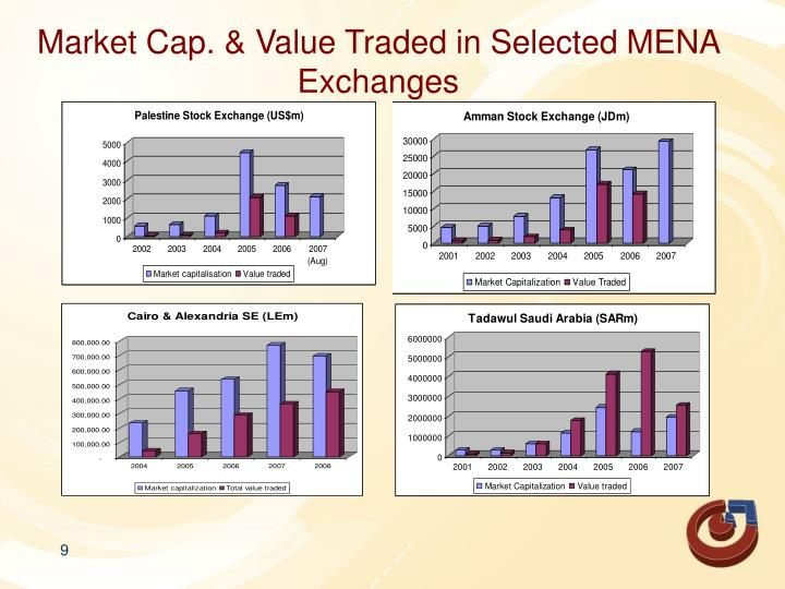 Market Cap. & Value Traded in Selected MENA Exchanges