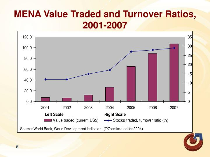 MENA Value Traded and Turnover Ratios,