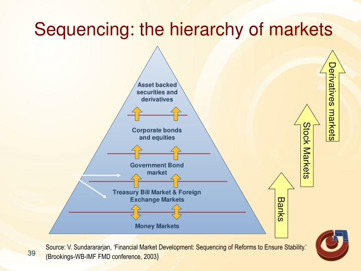 Sequencing: the hierarchy of markets