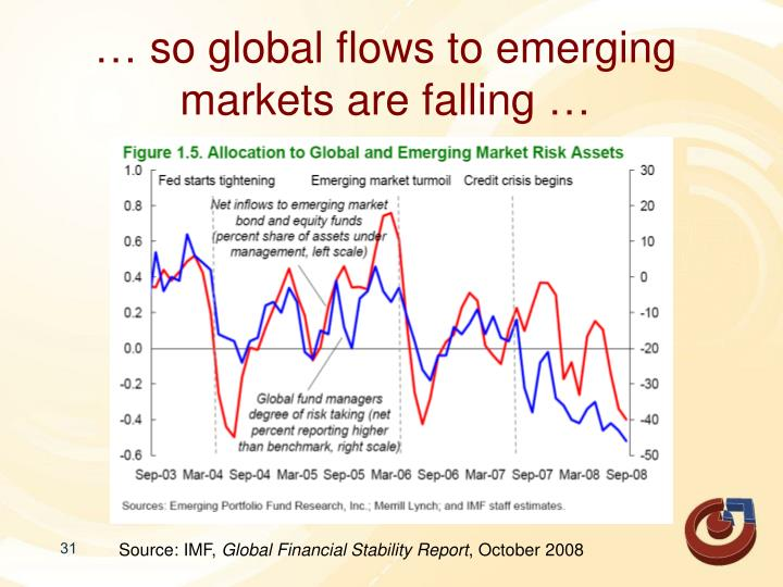 … so global flows to emerging markets are falling …