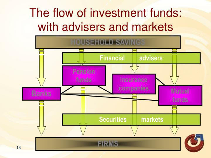 The flow of investment funds: