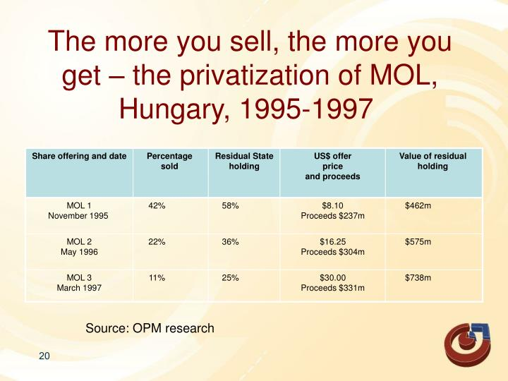The more you sell, the more you get – the privatization of MOL, Hungary, 1995-1997